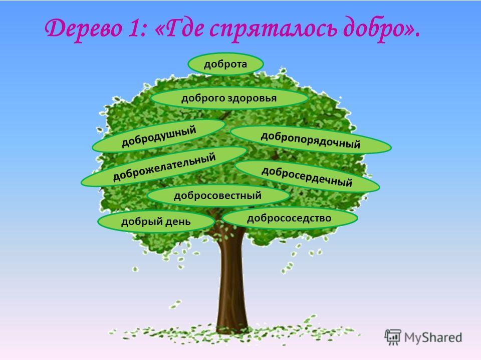 Дерево 1: «Где спряталось добро». доброжелательный добрососедство добропорядочный добрый день добросердечный добродушный доброго здоровья доброта добросовестный