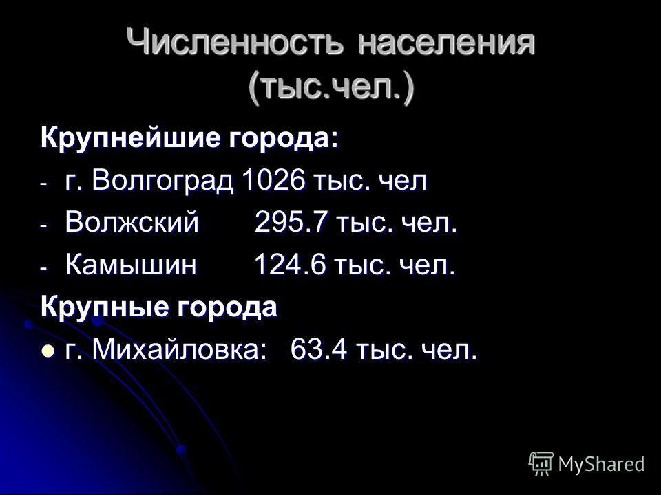 Численность населения (тыс.чел.) Крупнейшие города: - г. Волгоград 1026 тыс. чел - Волжский 295.7 тыс. чел. - Камышин 124.6 тыс. чел. Крупные города г. Михайловка: 63.4 тыс. чел. г. Михайловка: 63.4 тыс. чел.