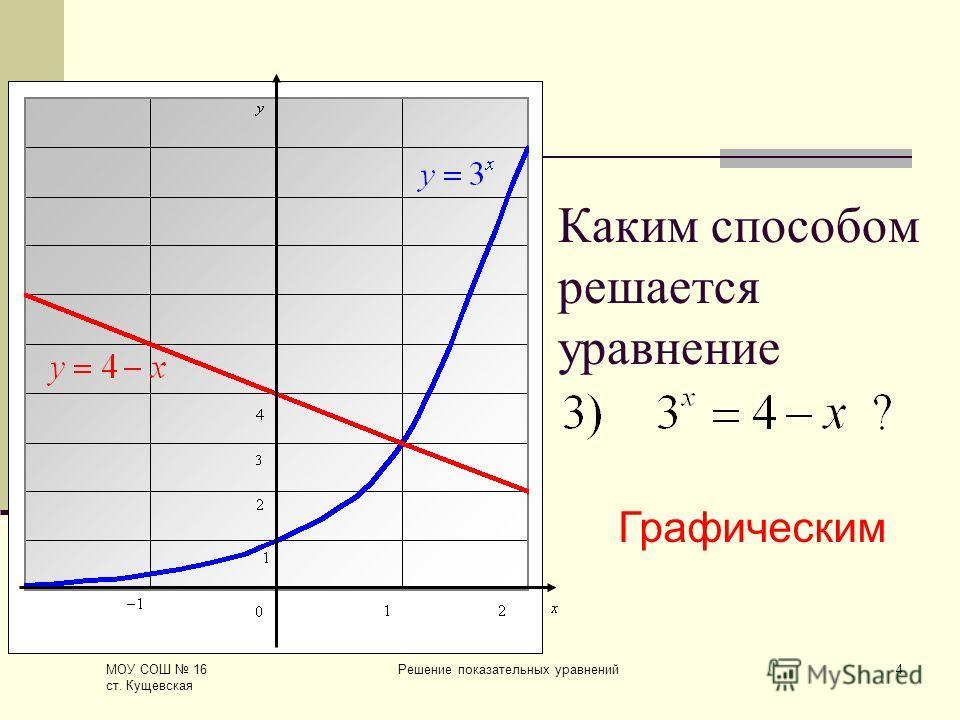 МОУ СОШ 16 ст. Кущевская Решение показательных уравнений4 Каким способом решается уравнение Графическим