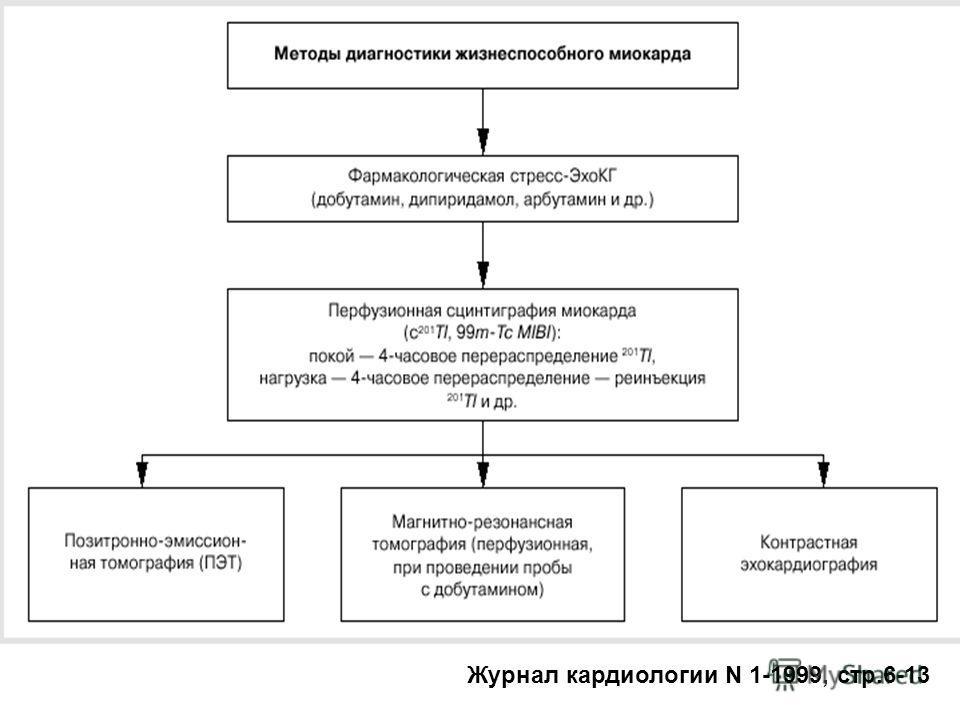Журнал кардиологии N 1-1999, стр.6-13