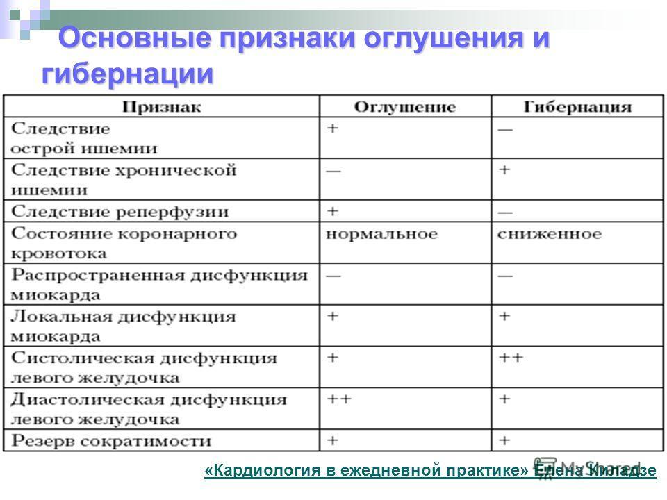 Основные признаки оглушения и гибернации «Кардиология в ежедневной практике» Елена Киладзе