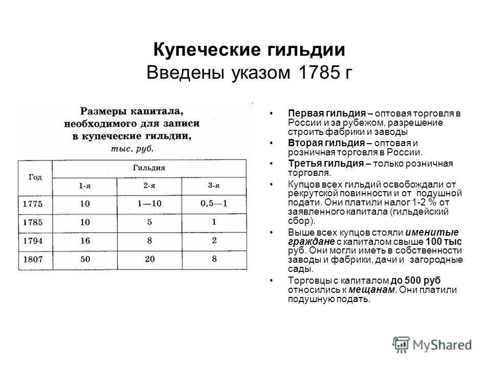 Купеческие гильдии Введены указом 1785 г Первая гильдия – оптовая торговля в России и за рубежом, разрешение строить фабрики и заводы Вторая гильдия – оптовая и розничная торговля в России. Третья гильдия – только розничная торговля. Купцов всех гиль