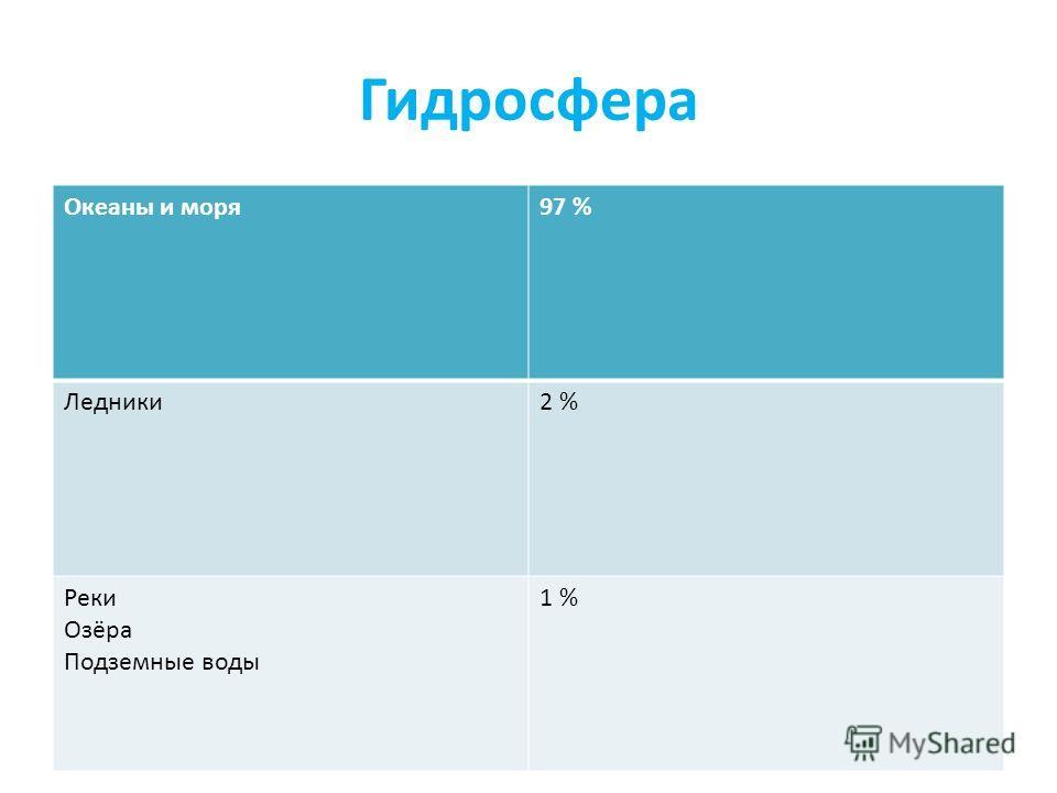 Гидросфера Океаны и моря97 % Ледники2 % Реки Озёра Подземные воды 1 %
