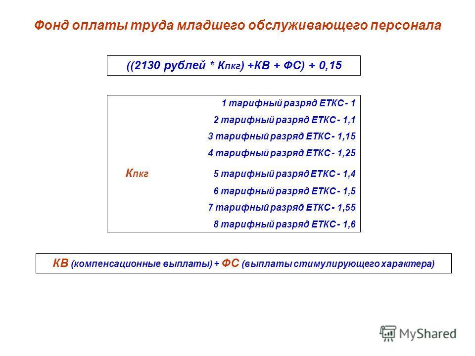 Фонд оплаты труда младшего обслуживающего персонала ((2130 рублей * К пкг ) +КВ + ФС) + 0,15 1 тарифный разряд ЕТКС - 1 2 тарифный разряд ЕТКС - 1,1 3 тарифный разряд ЕТКС - 1,15 4 тарифный разряд ЕТКС - 1,25 К пкг 5 тарифный разряд ЕТКС - 1,4 6 тари