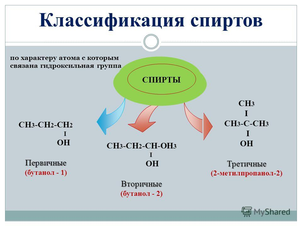 Классификация спиртов CH 3 -CH 2 -CH 2 I OHПервичные (бутанол - 1) по характеру атома с которым связана гидроксильная группа CH 3 I CH 3 -C-СH 3 I OHТретичные (2-метилпропанол-2) CH 3 -CH 2 -CH-OH 3 I OHВторичные (бутанол - 2) Title Add your text СПИ