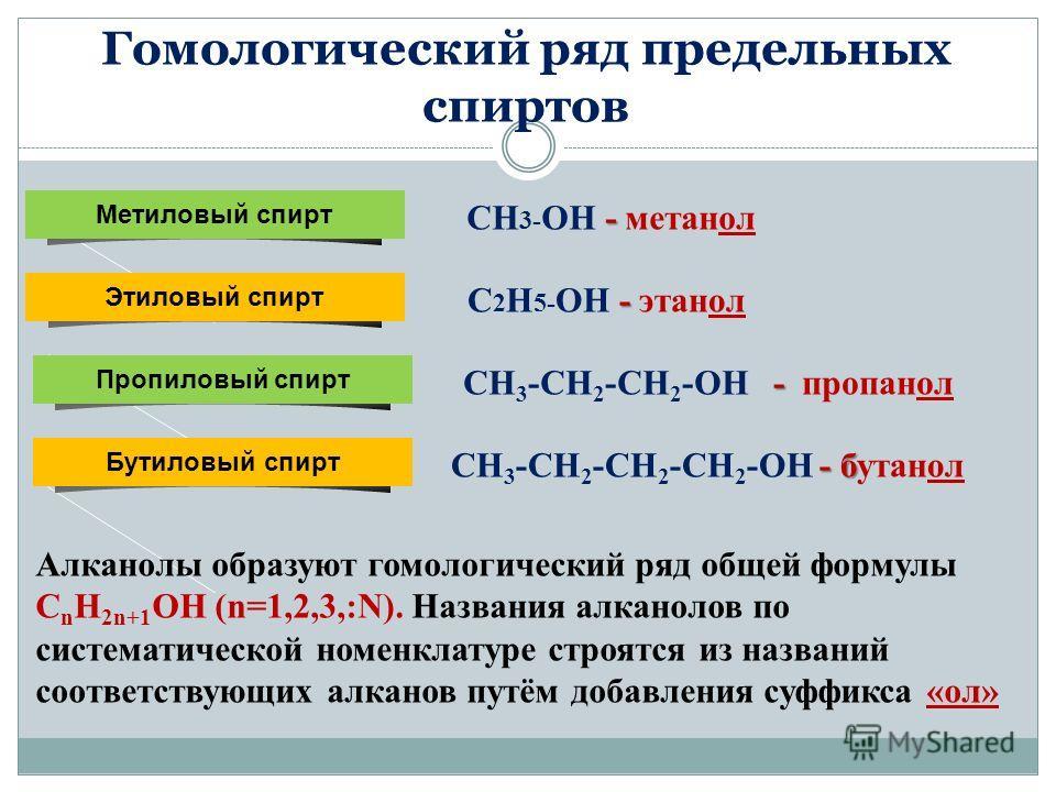 Гомологический ряд предельных спиртов Метиловый спирт - CH 3- OH - метанол Этиловый спирт - C 2 H 5- OH - этанол Пропиловый спирт - СН 3 -СН 2 -СН 2 -ОН - пропанол Алканолы образуют гомологический ряд общей формулы C n H 2n+1 OH (n=1,2,3,:N). Названи