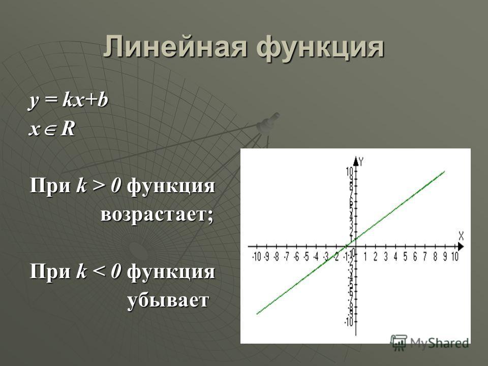 Линейная функция у = kx+b x R При k > 0 функция возрастает; При k < 0 функция убывает