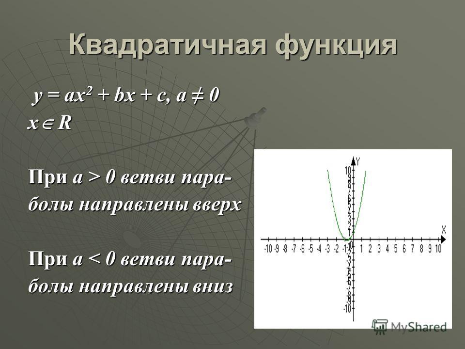 Квадратичная функция y = ax2 + bx + c, а 0 x R При a > 0 ветви пара- болы направлены вверх При а < 0 ветви пара- болы направлены вниз
