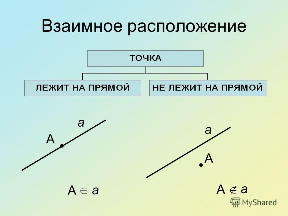 Взаимное расположение a a A A A a a A