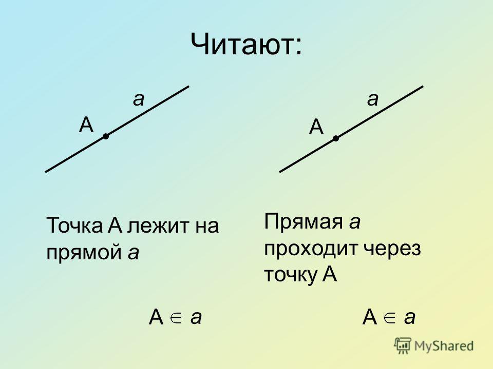 Читают: a A A a Точка A лежит на прямой a a A A a Прямая a проходит через точку A
