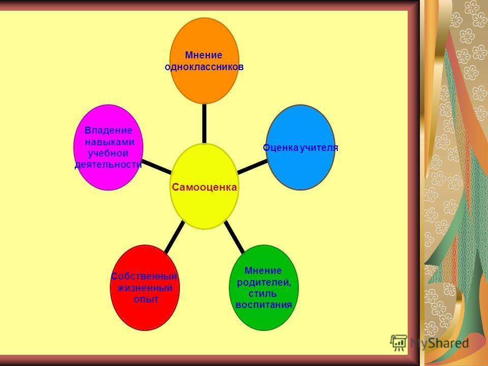 Самооценка Мнение одноклассников Оценка учителя Мнение родителей, стиль воспитания Собственный жизненный опыт Владение навыками учебной деятельности