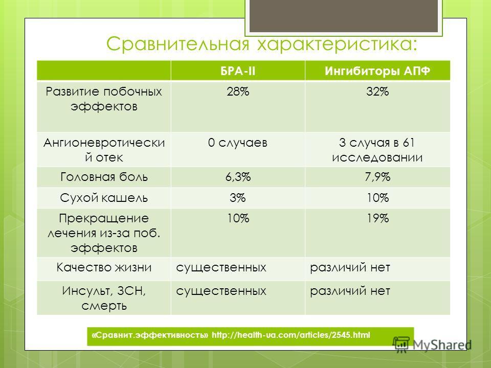 Сравнительная характеристика: БРА-IIИнгибиторы АПФ Развитие побочных эффектов 28%32% Ангионевротически й отек 0 случаев3 случая в 61 исследовании Головная боль6,3%7,9% Сухой кашель3%10% Прекращение лечения из-за поб. эффектов 10%19% Качество жизнисущ