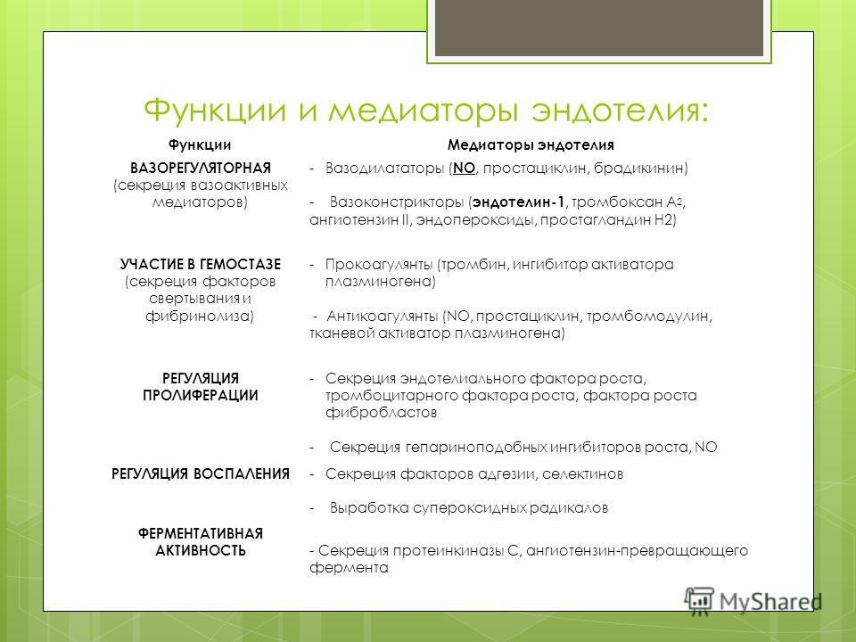 Функции и медиаторы эндотелия: ФункцииМедиаторы эндотелия ВАЗОРЕГУЛЯТОРНАЯ (секреция вазоактивных медиаторов) -Вазодилататоры (NO, простациклин, брадикинин) - Вазоконстрикторы (эндотелин-1, тромбоксан А 2, ангиотензин II, эндопероксиды, простагландин