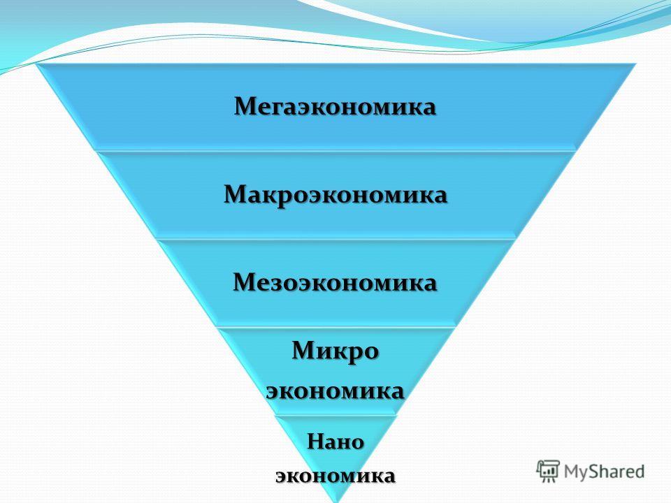 МегаэкономикаМакроэкономика Мезоэкономика Микроэкономика Наноэкономика