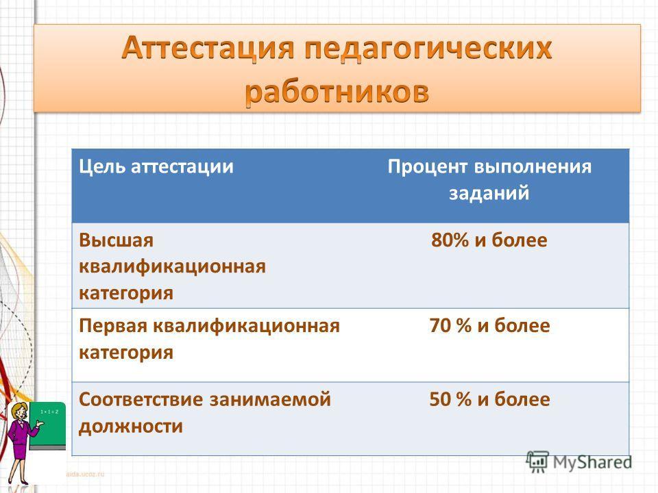 Цель аттестацииПроцент выполнения заданий Высшая квалификационная категория 80% и более Первая квалификационная категория 70 % и более Соответствие занимаемой должности 50 % и более