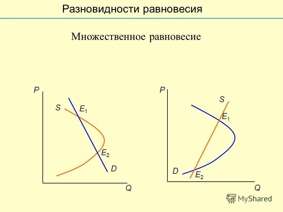 S Q P D E1E1 E2E2 P Q E1E1 E2E2 D S Множественное равновесие Разновидности равновесия