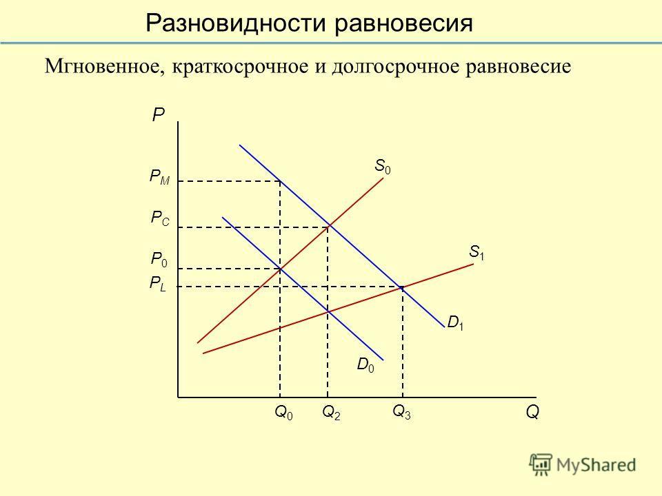 S1S1 PLPL Q3Q3 PCPC Q2Q2 Q0Q0 D1D1 PMPM P0P0 P D0D0 S0S0 Q Мгновенное, краткосрочное и долгосрочное равновесие