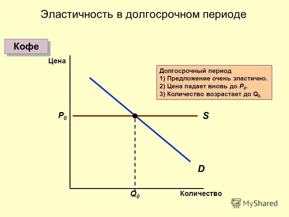 D S P0P0 Q0Q0 Долгосрочный период 1) Предложение очень эластично. 2) Цена падает вновь до P 0. 3) Количество возрастает до Q 0. Эластичность в долгосрочном периоде Кофе Количество Цена