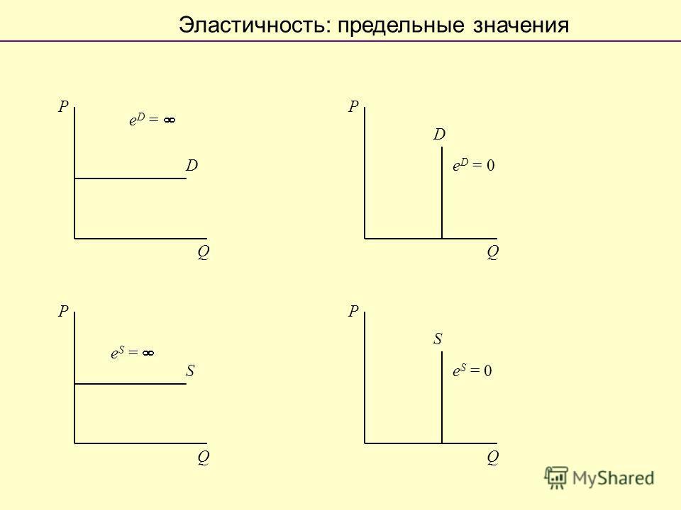 Эластичность: предельные значения P Q D e D = P Q D e D = 0 P Q S P Q S e S = e S = 0