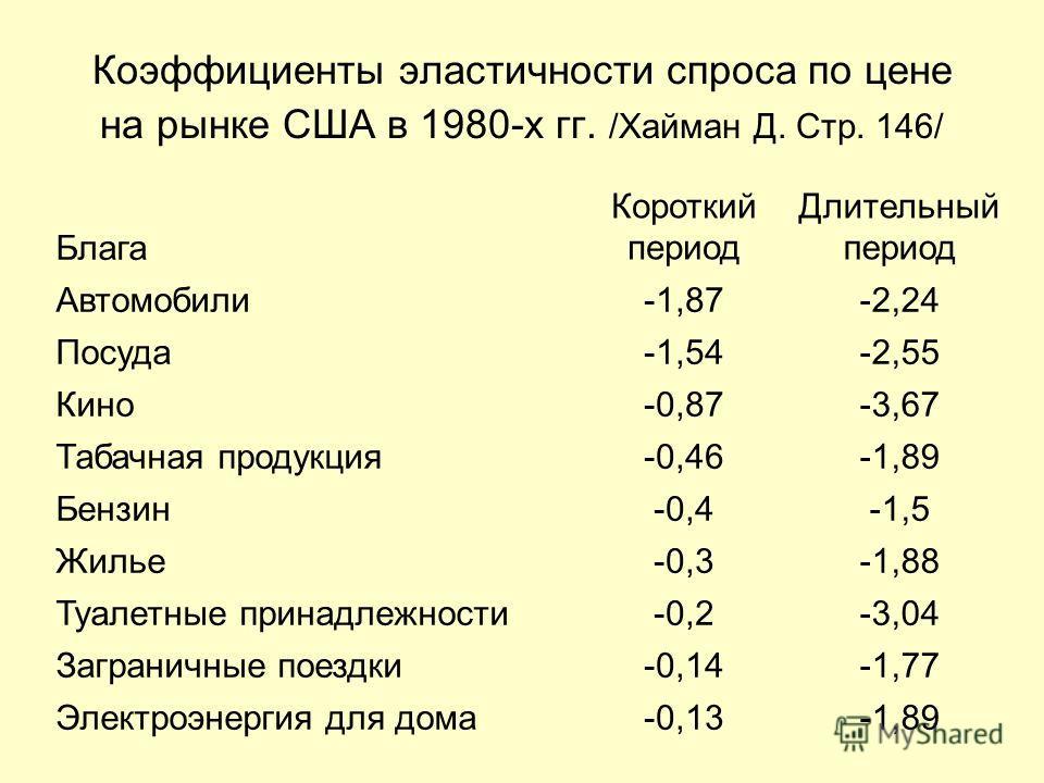 Коэффициенты эластичности спроса по цене на рынке США в 1980-х гг. /Хайман Д. Стр. 146/ Блага Короткий период Длительный период Автомобили-1,87-2,24 Посуда-1,54-2,55 Кино-0,87-3,67 Табачная продукция-0,46-1,89 Бензин-0,4-1,5 Жилье-0,3-1,88 Туалетные