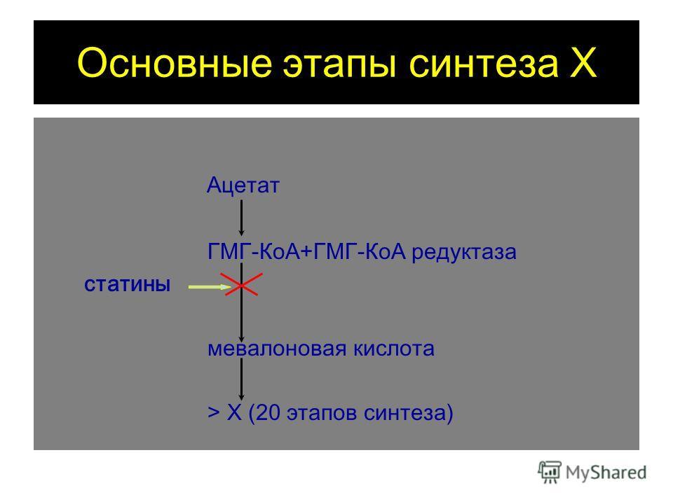 Основные этапы синтеза Х Ацетат ГМГ-КоА+ГМГ-КоА редуктаза статины мевалоновая кислота > Х (20 этапов синтеза)