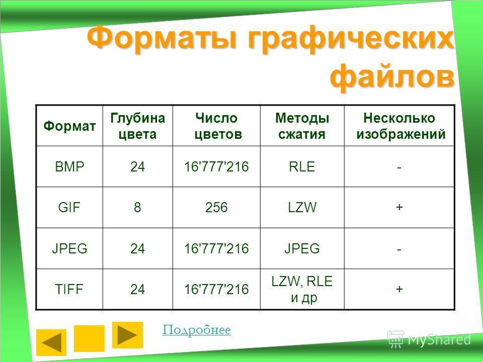 Форматы графических файлов Подробнее Формат Глубина цвета Число цветов Методы сжатия Несколько изображений BMP2416'777'216RLE- GIF8256LZW+ JPEG2416'777'216JPEG- TIFF2416'777'216 LZW, RLE и др +