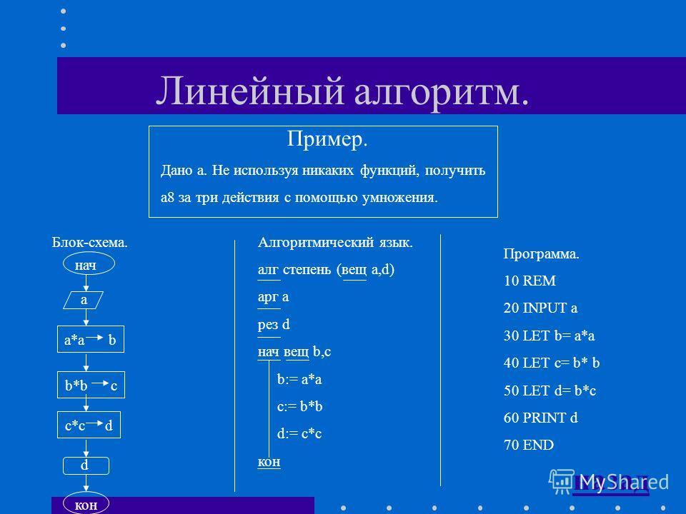 Типы алгоритмов: -алгоритмы, в которых символы выполняются последовательно друг за другом. -алгоритм, в который включены команды ветвления или вывода. -алгоритм в который включена команда повторения или выбора. Алгоритмы линейной структуры Разветвляю