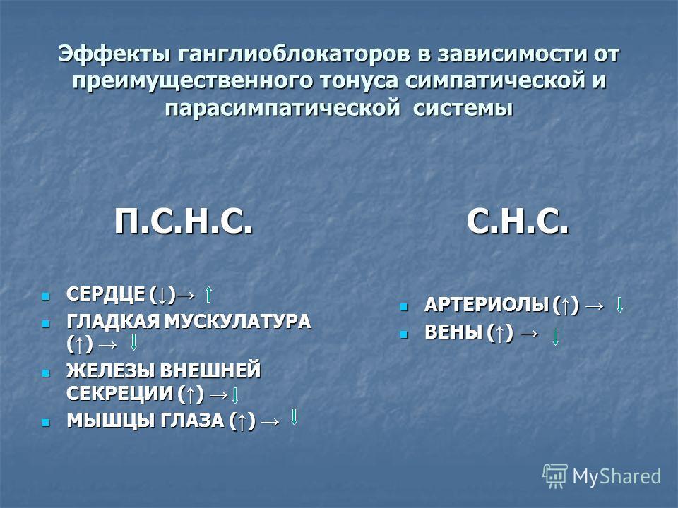 Эффекты ганглиоблокаторов в зависимости от преимущественного тонуса симпатической и парасимпатической системы П.С.Н.С. СЕРДЦЕ ( ) СЕРДЦЕ ( ) ГЛАДКАЯ МУСКУЛАТУРА ( ) ГЛАДКАЯ МУСКУЛАТУРА ( ) ЖЕЛЕЗЫ ВНЕШНЕЙ СЕКРЕЦИИ ( ) ЖЕЛЕЗЫ ВНЕШНЕЙ СЕКРЕЦИИ ( ) МЫШЦЫ