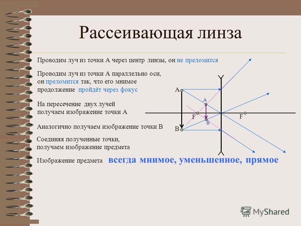 Рассеивающая линза A Проводим луч из точки А через центр линзы, он не преломится Аналогично получаем изображение точки В Соединяя полученные точки, получаем изображение предмета Изображение предмета всегда мнимое, уменьшенное, прямое В F F A В Провод