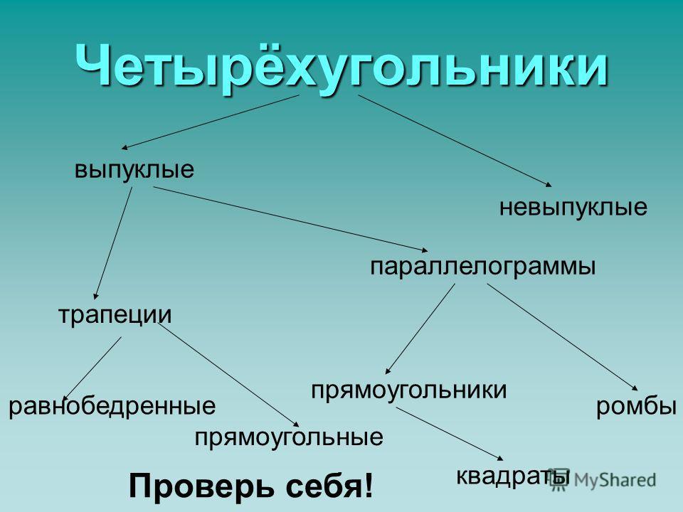 Виды четырёхугольников Курсовая работа Учителя математики школы с углублённым изучением иностранных языков 639 Невского района Антоновой Ларисы Анваровны