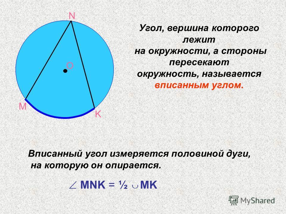 М N K O Угол, вершина которого лежит на окружности, а стороны пересекают окружность, называется вписанным углом. Вписанный угол измеряется половиной дуги, на которую он опирается. MNK = ½ MK
