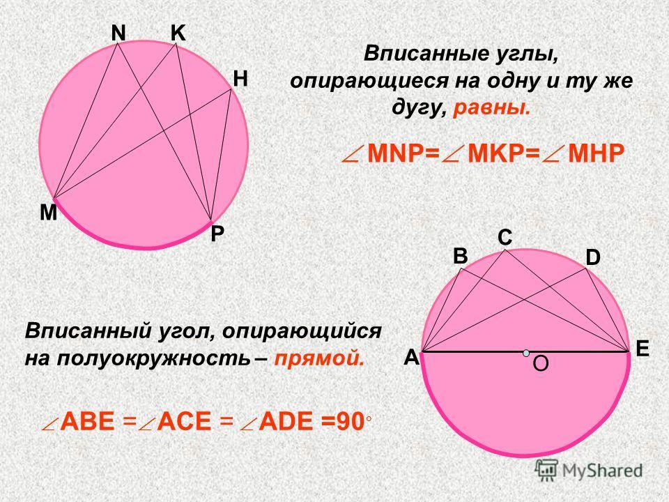 Вписанный угол, опирающийся на полуокружность – прямой. О А B C D E ABE = ACE = ADE =90 ° M NK H P Вписанные углы, опирающиеся на одну и ту же дугу, равны. MNP= MKP= MHP