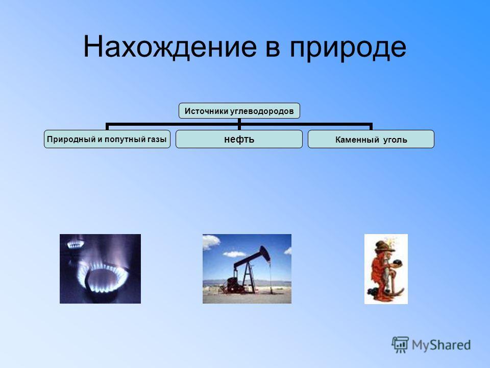 Нахождение в природе Источники углеводородов Природный и попутный газы нефть Каменный уголь