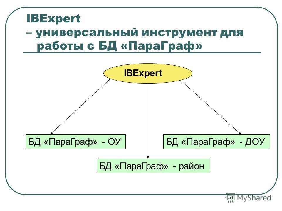 IBExpert – универсальный инструмент для работы с БД «ПараГраф» БД «ПараГраф» - ОУБД «ПараГраф» - ДОУ БД «ПараГраф» - район IBExpert