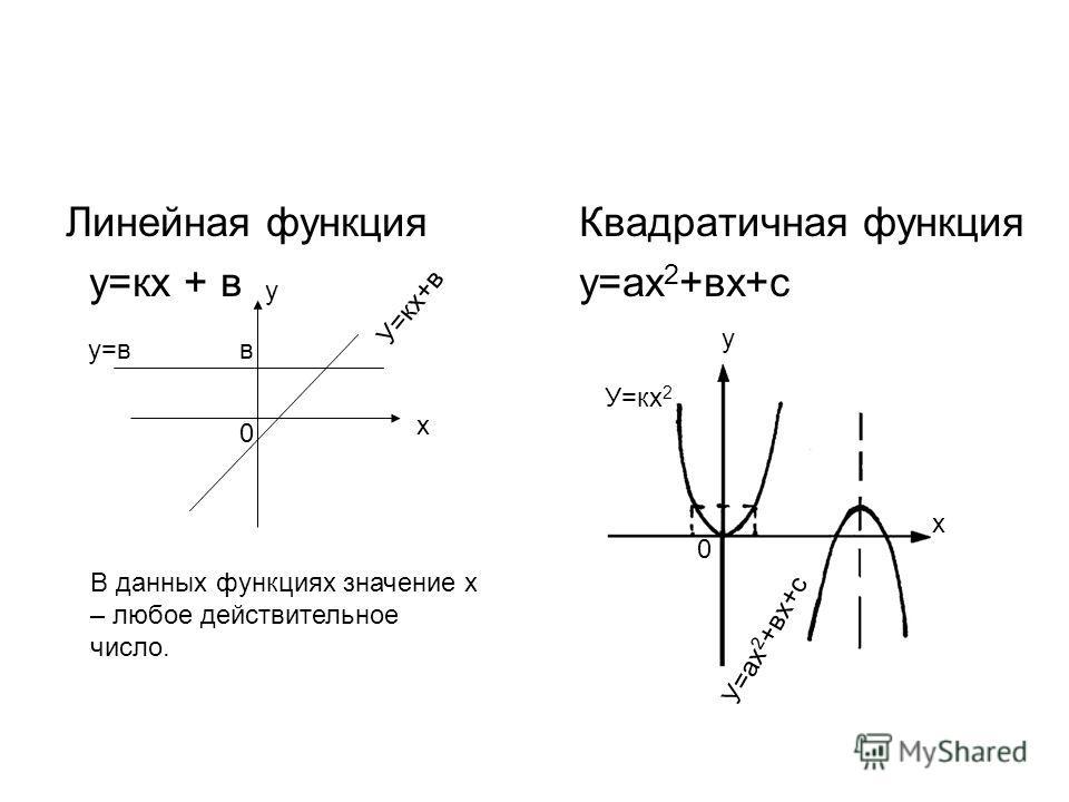 Презентация на тему Степенная функция Область определения  3 Линейная