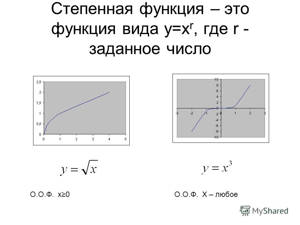 Степенная функция – это функция вида у=х r, где r - заданное число О.О.Ф. x0О.О.Ф. X – любое