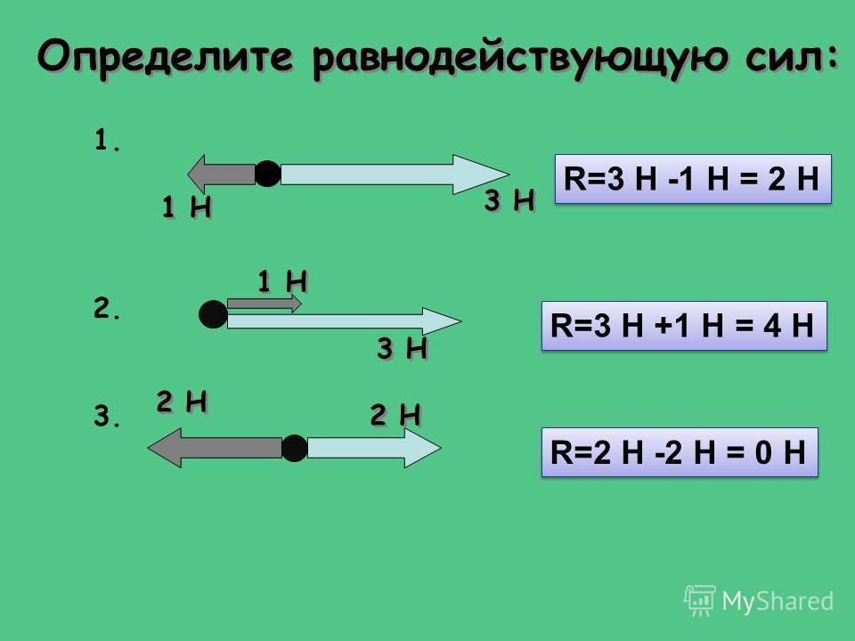 Определите равнодействующую сил: 1. 1 Н 3 Н 2. 1 Н 3 Н 3. 2 Н R=3 Н -1 Н = 2 Н R=3 Н +1 Н = 4 Н R=2 Н -2 Н = 0 Н