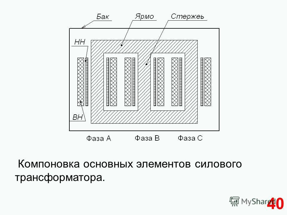 40 Компоновка основных элементов силового трансформатора.