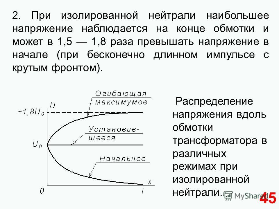 45 2. При изолированной нейтрали наибольшее напряжение наблюдается на конце обмотки и может в 1,5 1,8 раза превышать напряжение в начале (при бесконечно длинном импульсе с крутым фронтом). Распределение напряжения вдоль обмотки трансформатора в разли