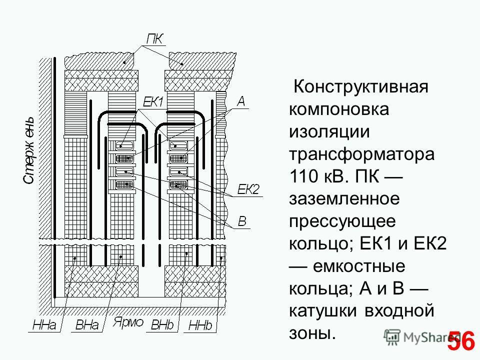 56 Конструктивная компоновка изоляции трансформатора 110 кВ. ПК заземленное прессующее кольцо; ЕК1 и ЕК2 емкостные кольца; А и В катушки входной зоны.