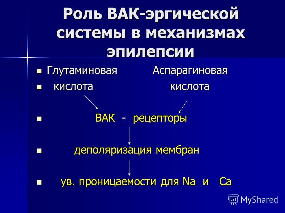 Роль ВАК-эргической системы в механизмах эпилепсии Глутаминовая Аспарагиновая Глутаминовая Аспарагиновая кислота кислота кислота кислота ВАК - рецепторы ВАК - рецепторы деполяризация мембран деполяризация мембран ув. проницаемости для Na и Ca ув. про