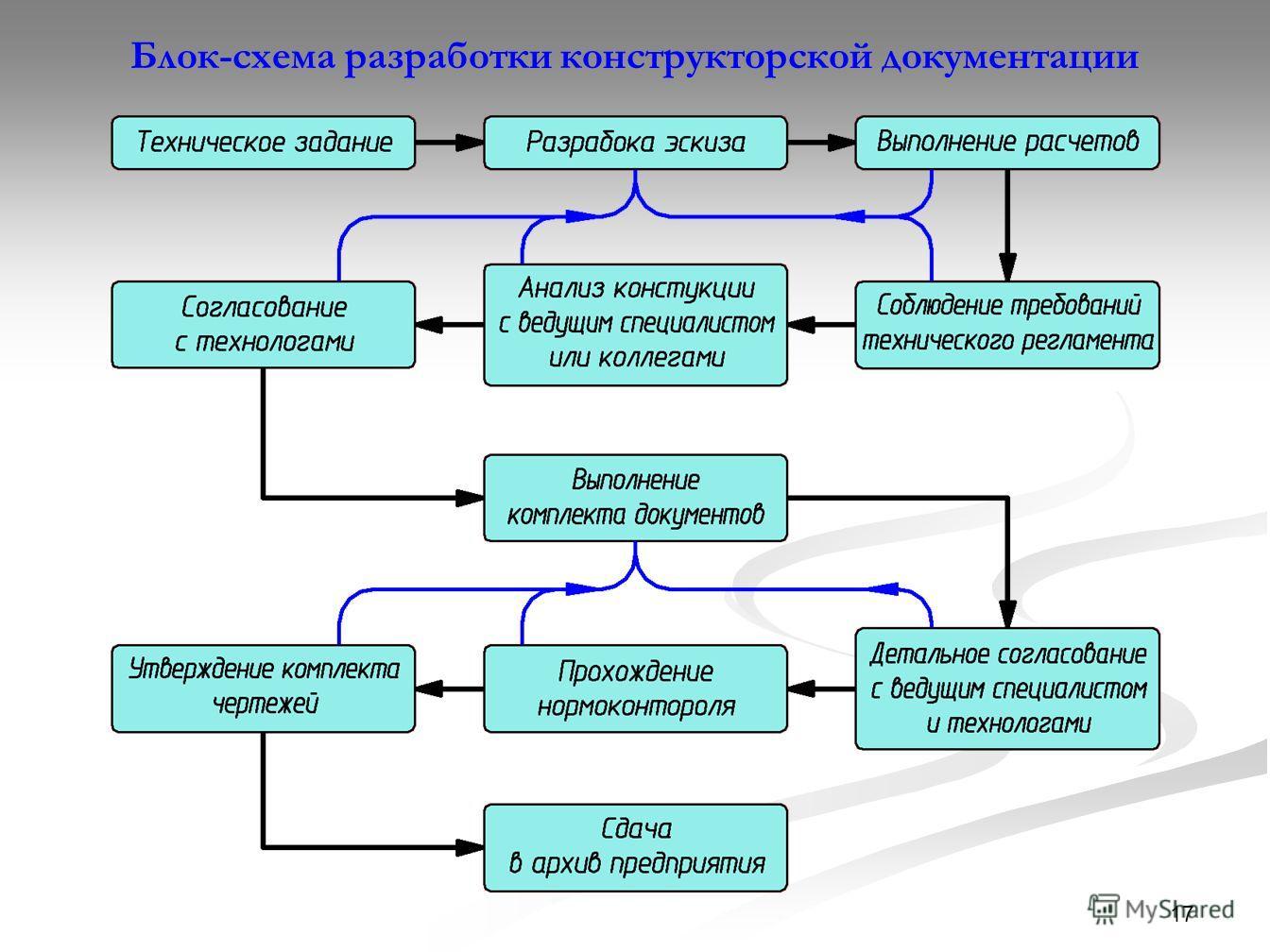 17 Блок-схема разработки конструкторской документации