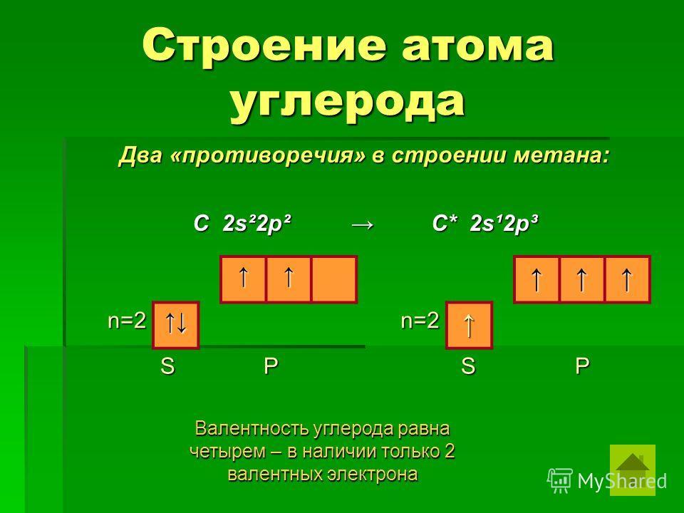 Строение атома углерода Два «противоречия» в строении метана: C 2s²2p² C* 2s¹2p³ n=2n=2 S P S Валентность углерода равна четырем – в наличии только 2 валентных электрона P