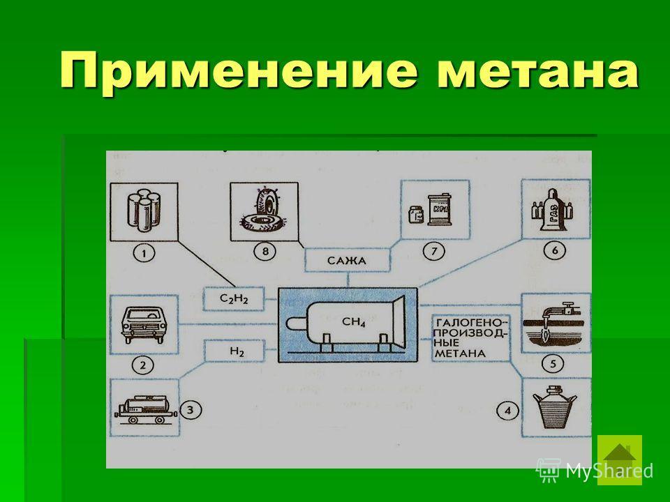 Применение метана Применение метана