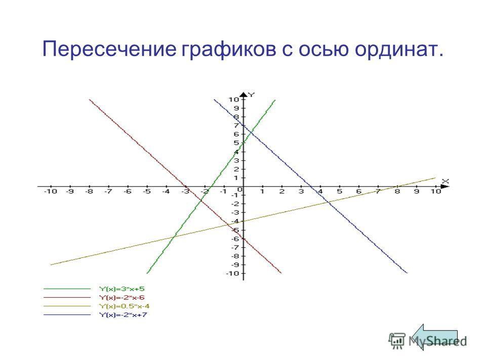 Пересечение графиков с осью ординат.