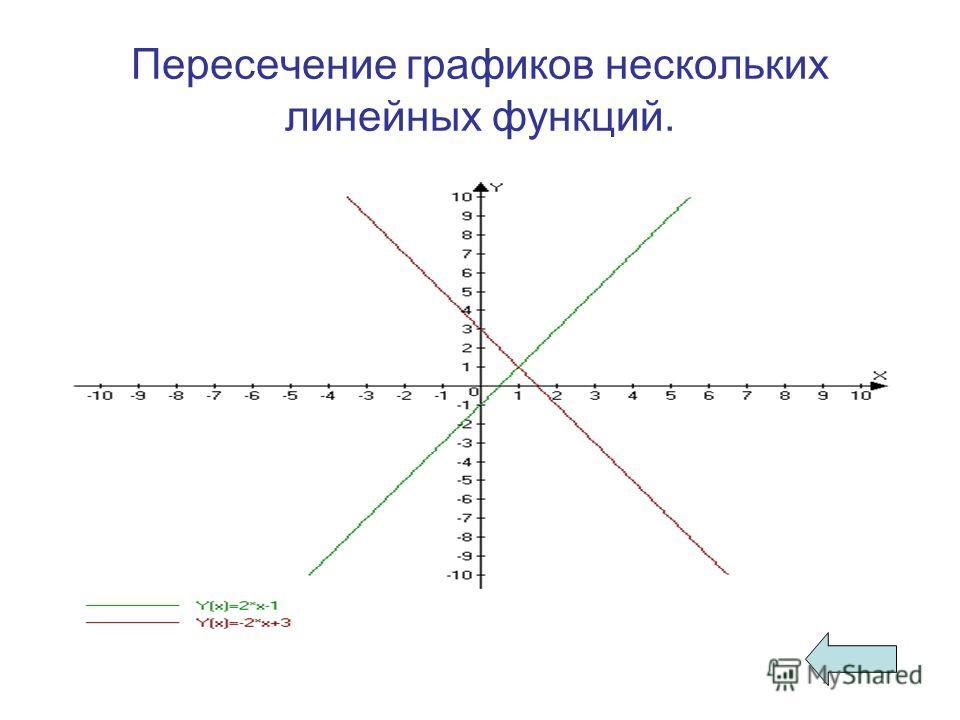 Пересечение графиков нескольких линейных функций.