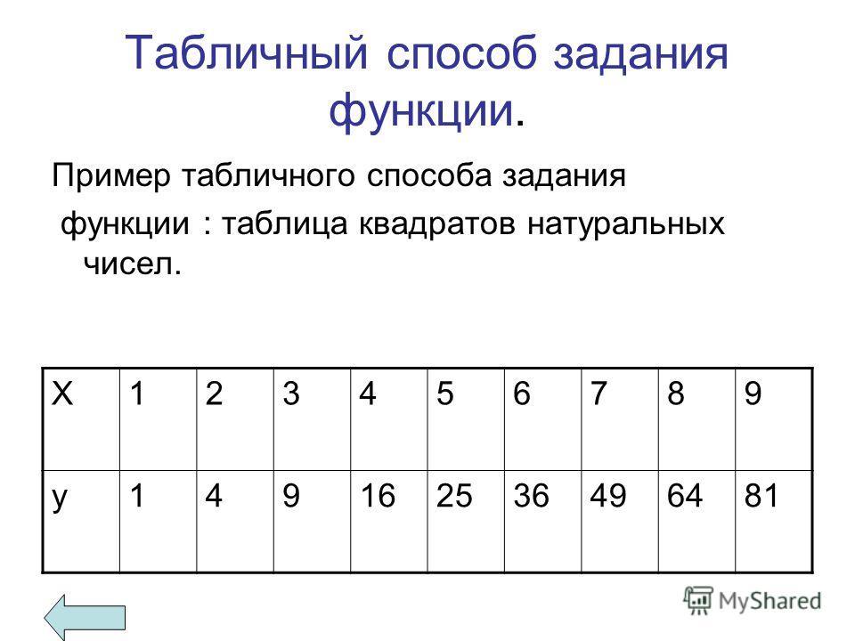 Табличный способ задания функции. Пример табличного способа задания функции : таблица квадратов натуральных чисел. Х123456789 у149162536496481