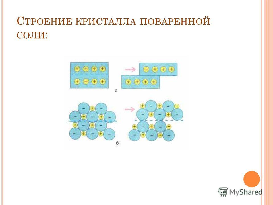 С ТРОЕНИЕ КРИСТАЛЛА ПОВАРЕННОЙ СОЛИ :