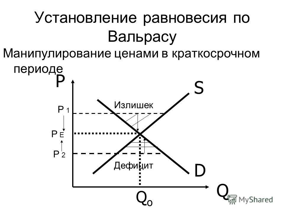 Установление равновесия по Вальрасу Манипулирование ценами в краткосрочном периоде D S P Q QoQo Излишек Дефицит Р 1 Р 2 Р Е