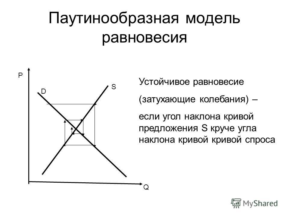 Паутинообразная модель равновесия Устойчивое равновесие (затухающие колебания) – если угол наклона кривой предложения S круче угла наклона кривой кривой спроса P Q D S